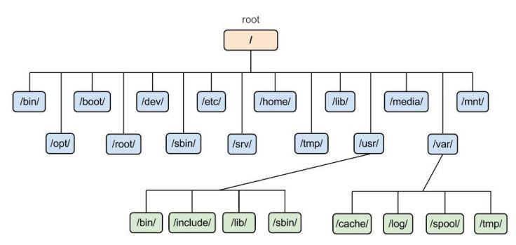 linux-filesystem