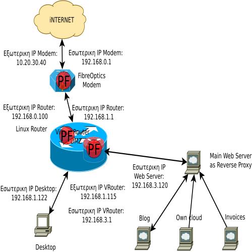 Diagram1-Virtual%20DMZ