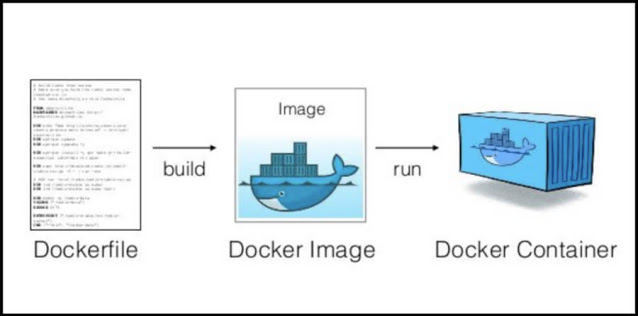Dockerfile -> Image -> Container