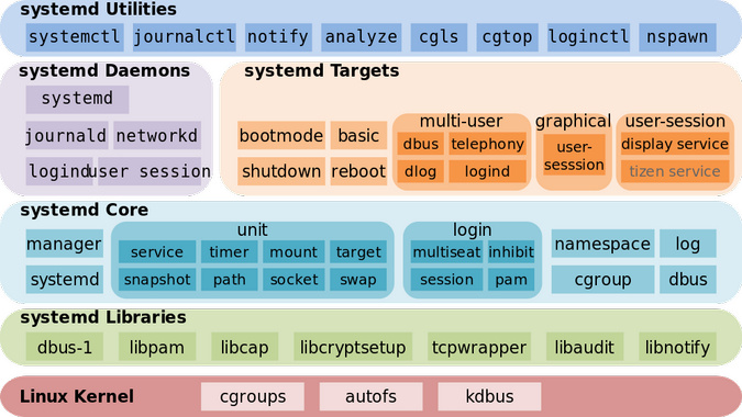 systemd-architecture